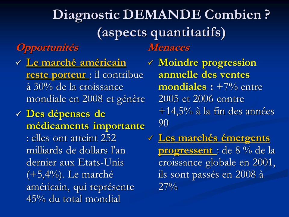 Diagnostic DEMANDE Combien (aspects quantitatifs)