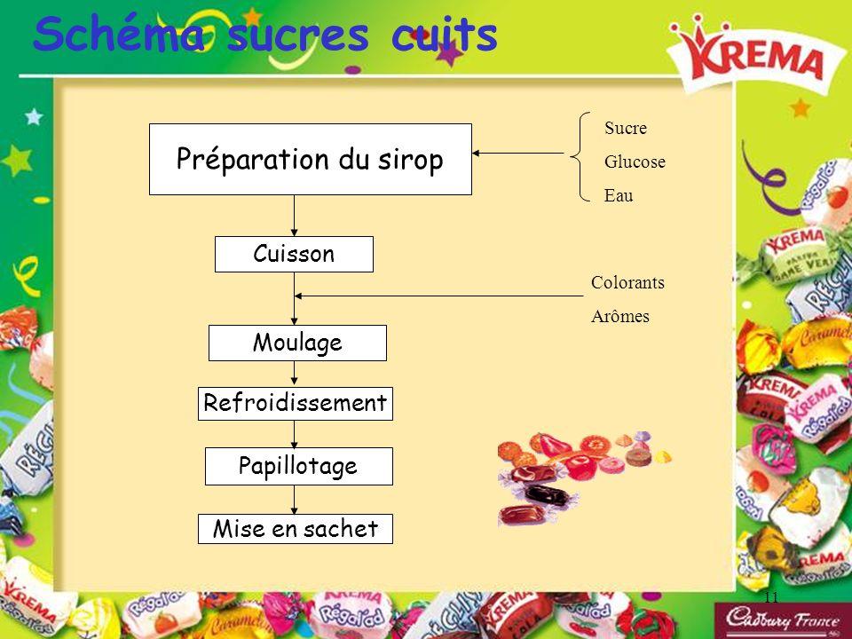 Schéma sucres cuits Préparation du sirop Cuisson Moulage