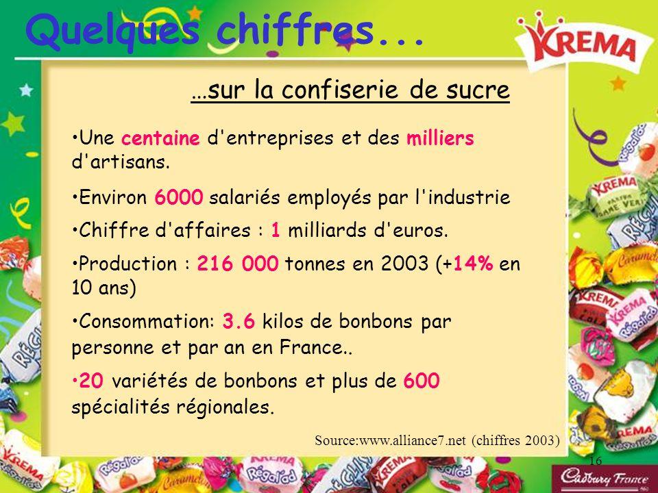 Quelques chiffres... …sur la confiserie de sucre