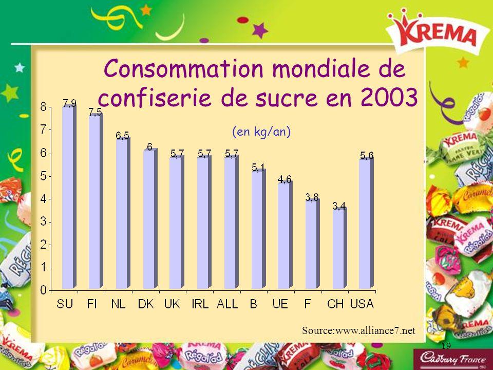 Consommation mondiale de