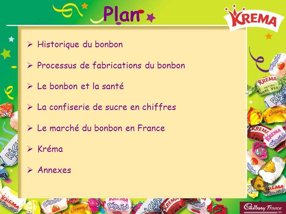 Plan Historique du bonbon Processus de fabrications du bonbon