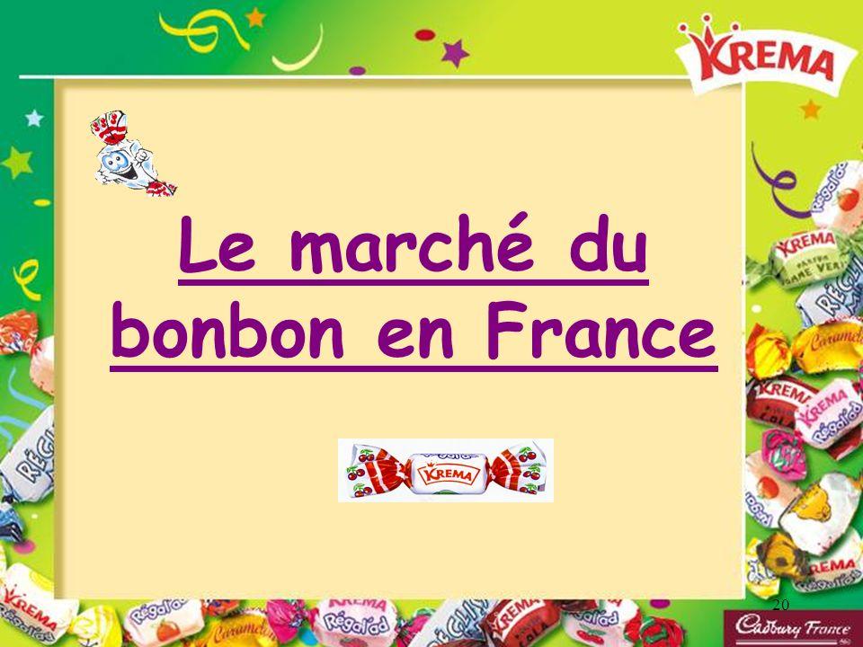 Le marché du bonbon en France