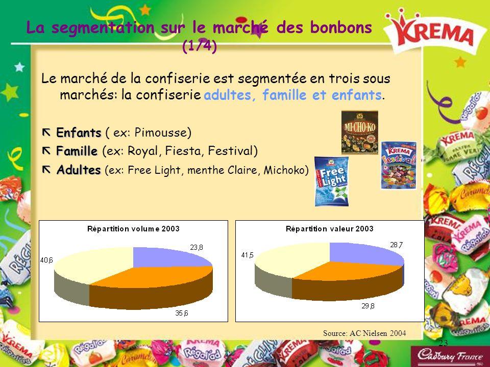 La segmentation sur le marché des bonbons (1/4)