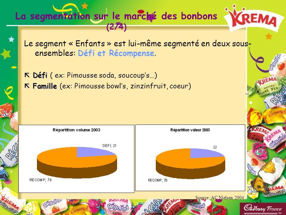 La segmentation sur le marché des bonbons (2/4)