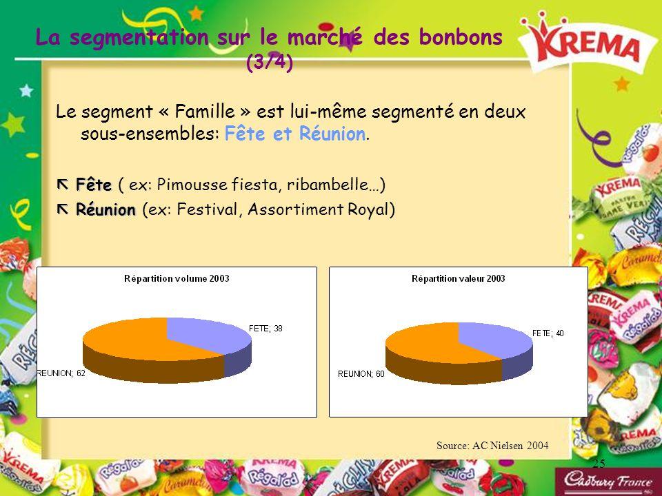 La segmentation sur le marché des bonbons (3/4)