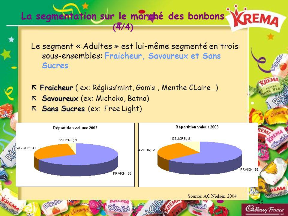 La segmentation sur le marché des bonbons (4/4)