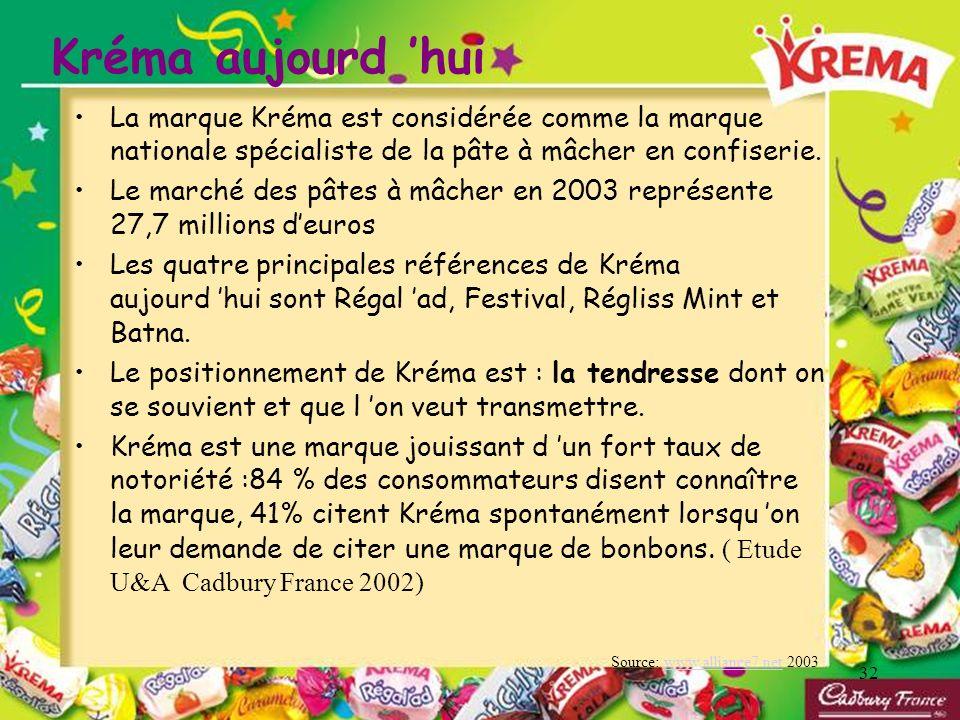 Kréma aujourd 'huiLa marque Kréma est considérée comme la marque nationale spécialiste de la pâte à mâcher en confiserie.