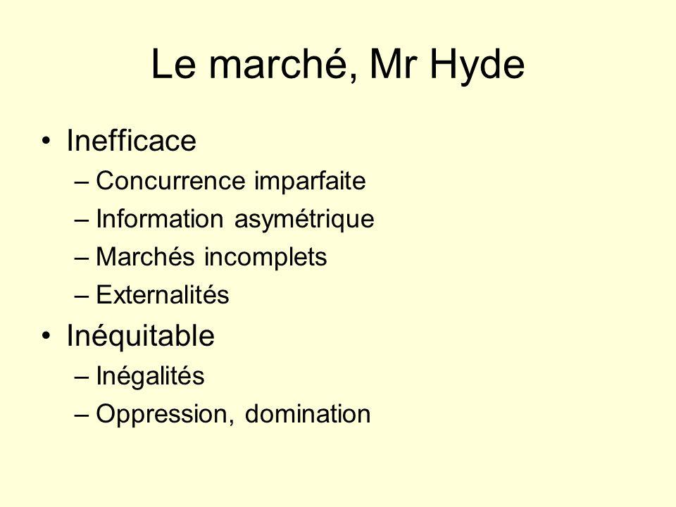Le marché, Mr Hyde Inefficace Inéquitable Concurrence imparfaite