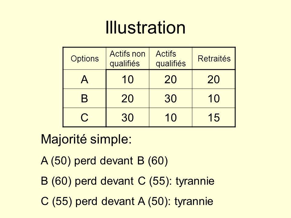 Illustration Majorité simple: A 10 20 B 30 C 15