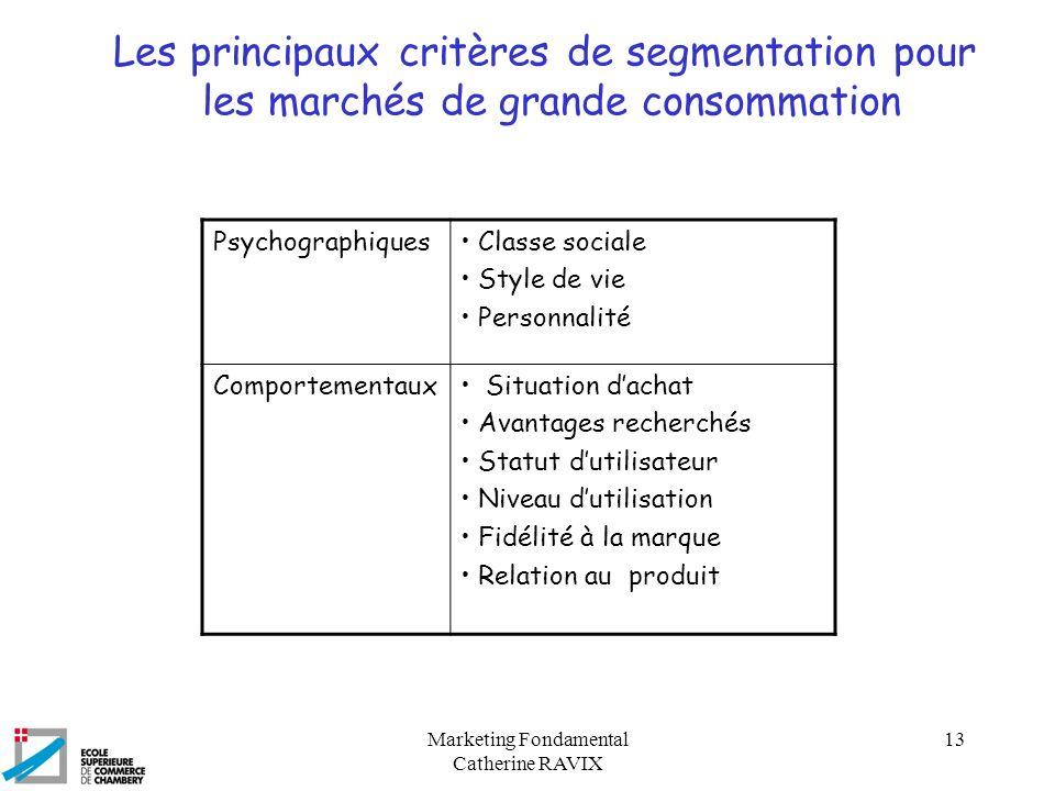 Les principaux critères de segmentation pour