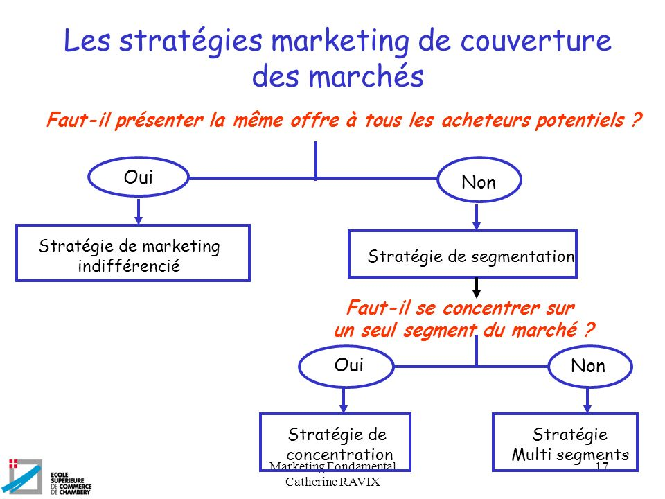 Les stratégies marketing de couverture des marchés