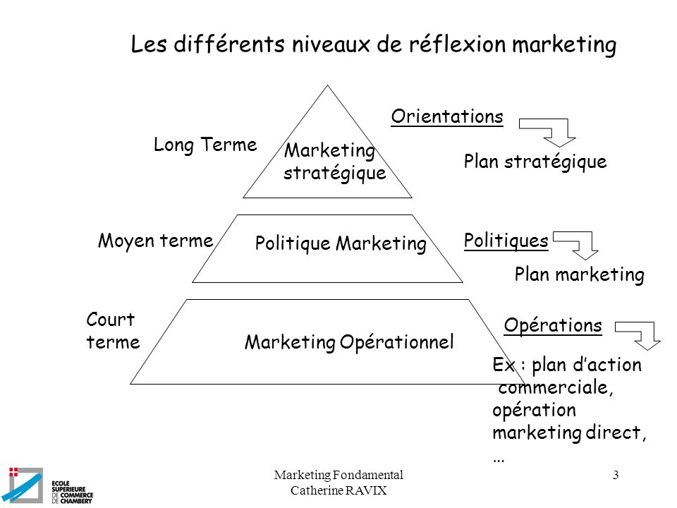Marketing Fondamental Catherine RAVIX