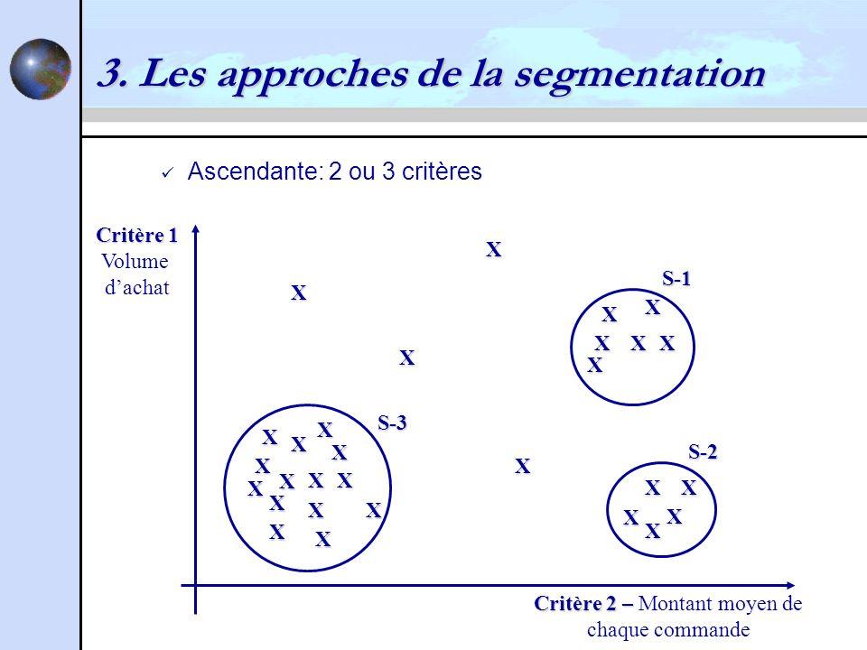 3. Les approches de la segmentation
