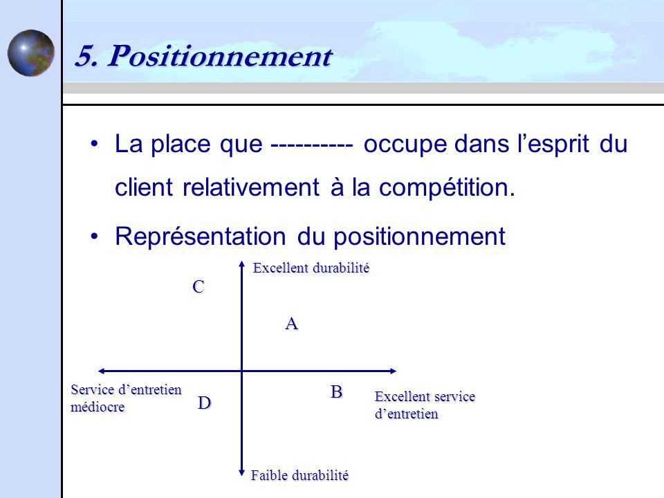 5. Positionnement La place que ---------- occupe dans l'esprit du client relativement à la compétition.