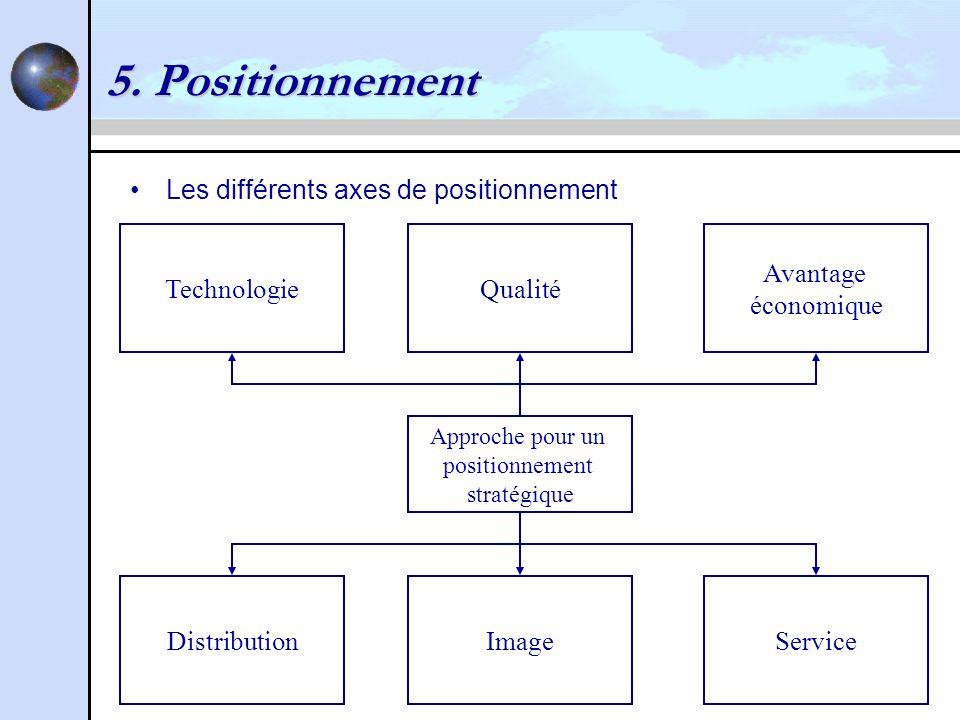 5. Positionnement Les différents axes de positionnement Technologie