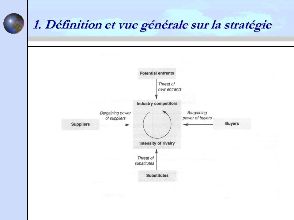 1. Définition et vue générale sur la stratégie