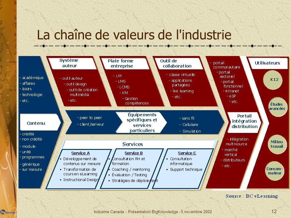 La chaîne de valeurs de l industrie