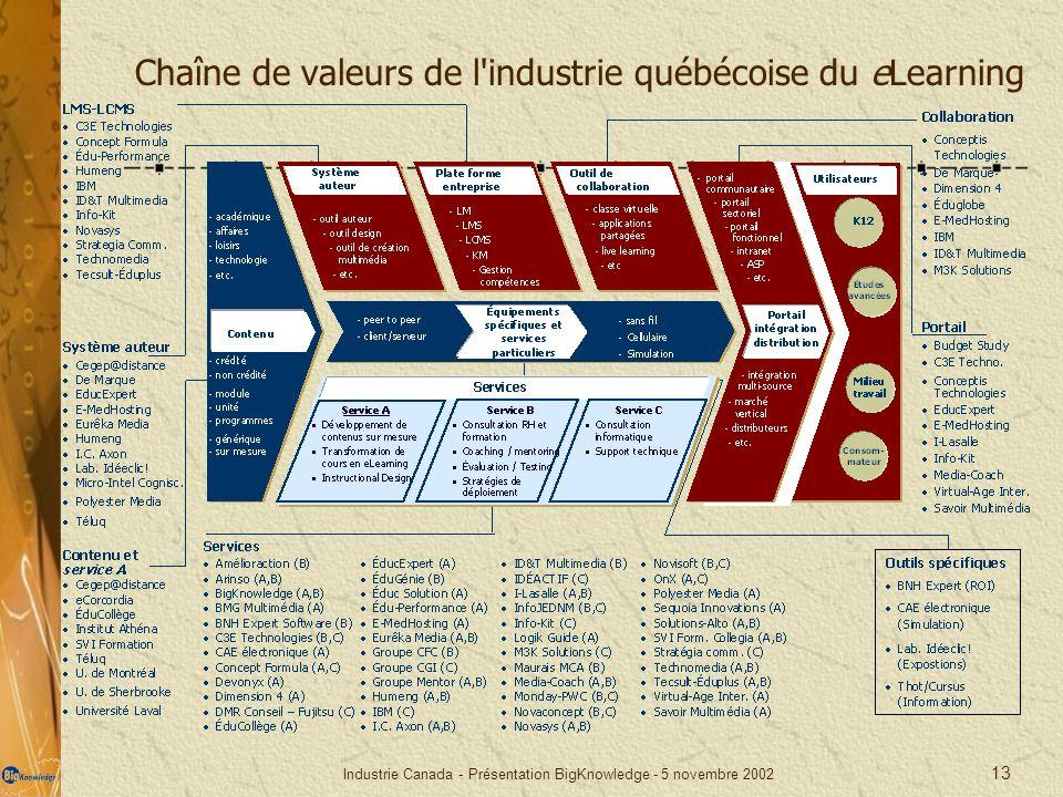 Chaîne de valeurs de l industrie québécoise du eLearning