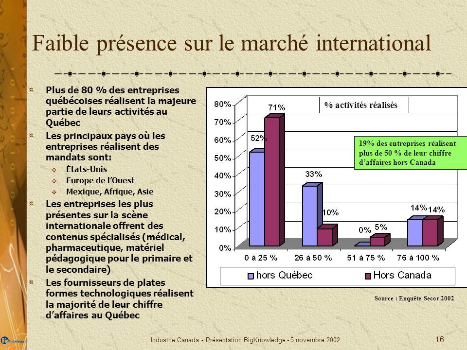 Faible présence sur le marché international