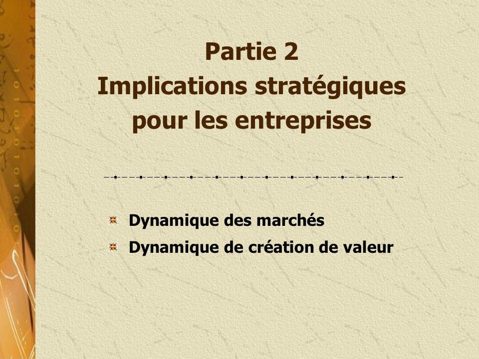 Partie 2 Implications stratégiques pour les entreprises