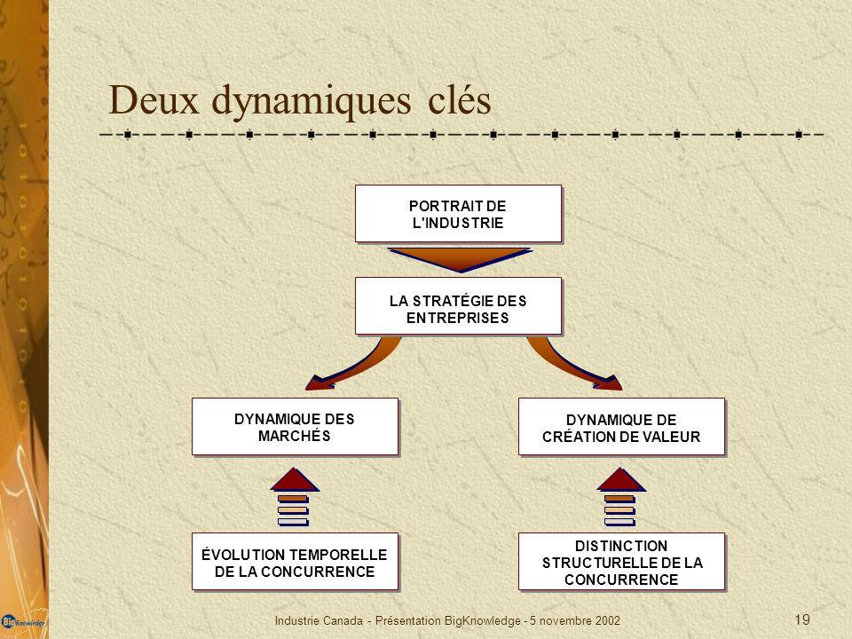 Deux dynamiques clés PORTRAIT DE L INDUSTRIE