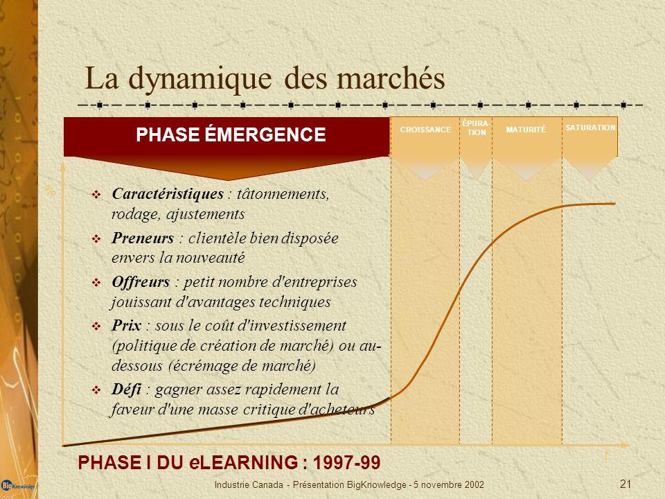 La dynamique des marchés