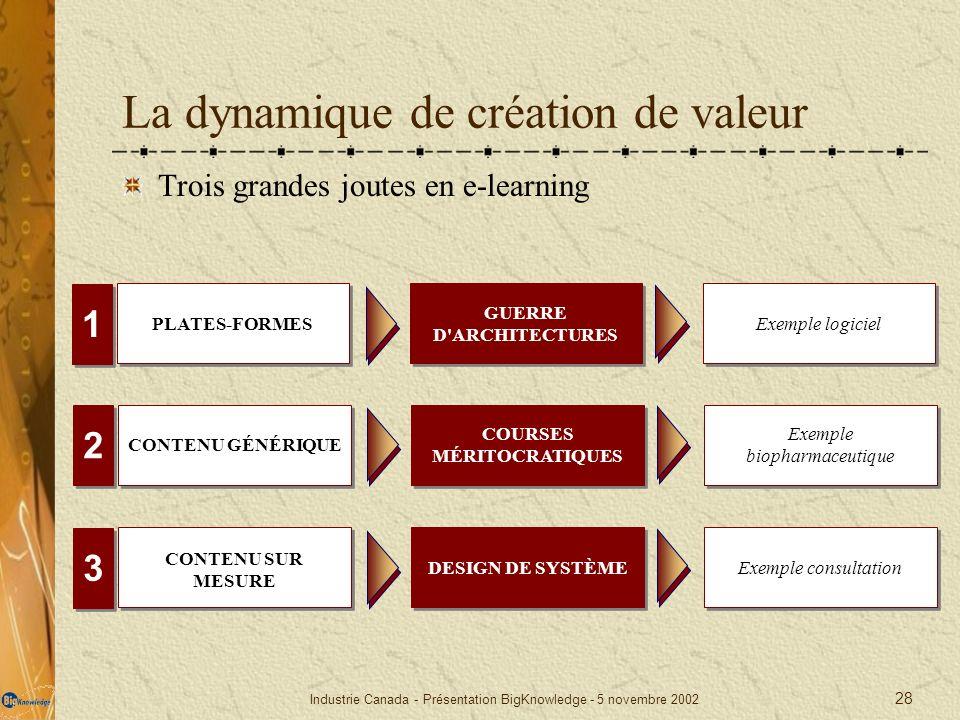 La dynamique de création de valeur
