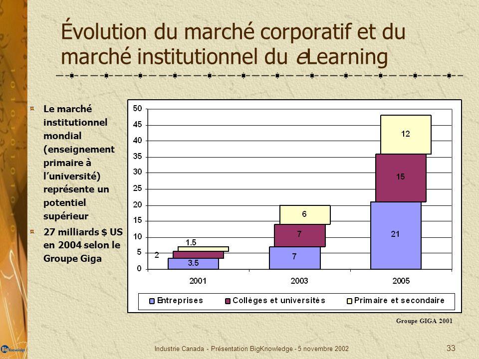 Industrie Canada - Présentation BigKnowledge - 5 novembre 2002