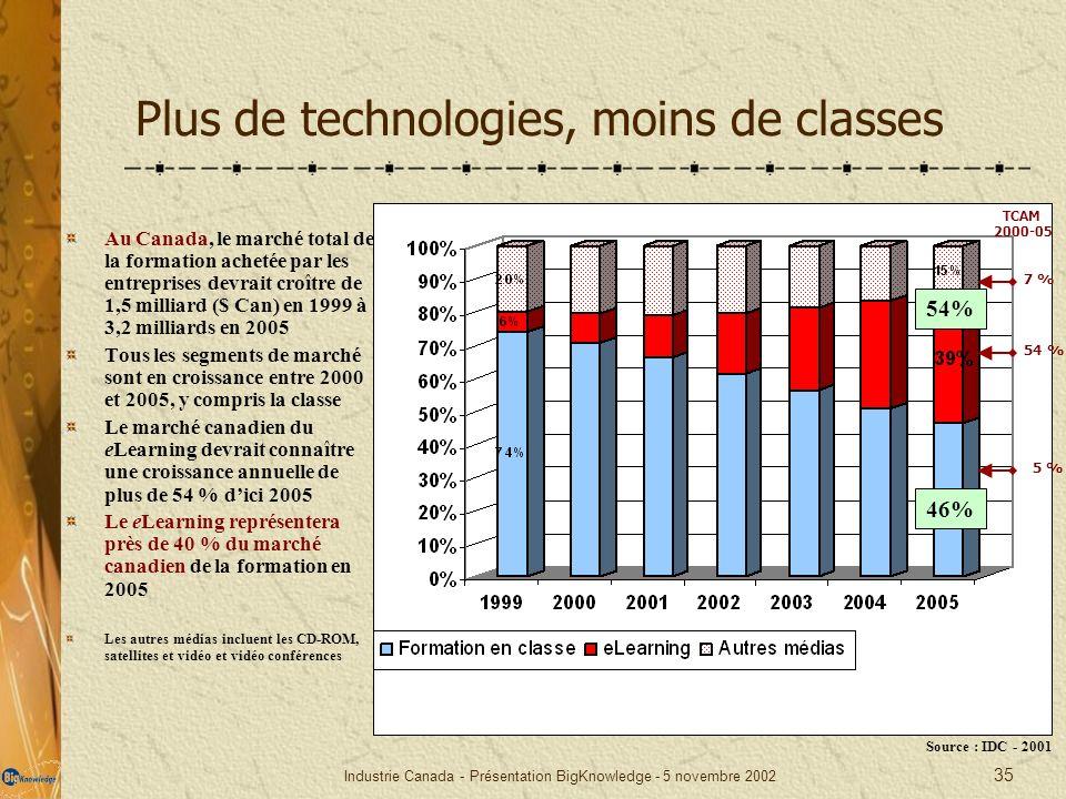 Plus de technologies, moins de classes
