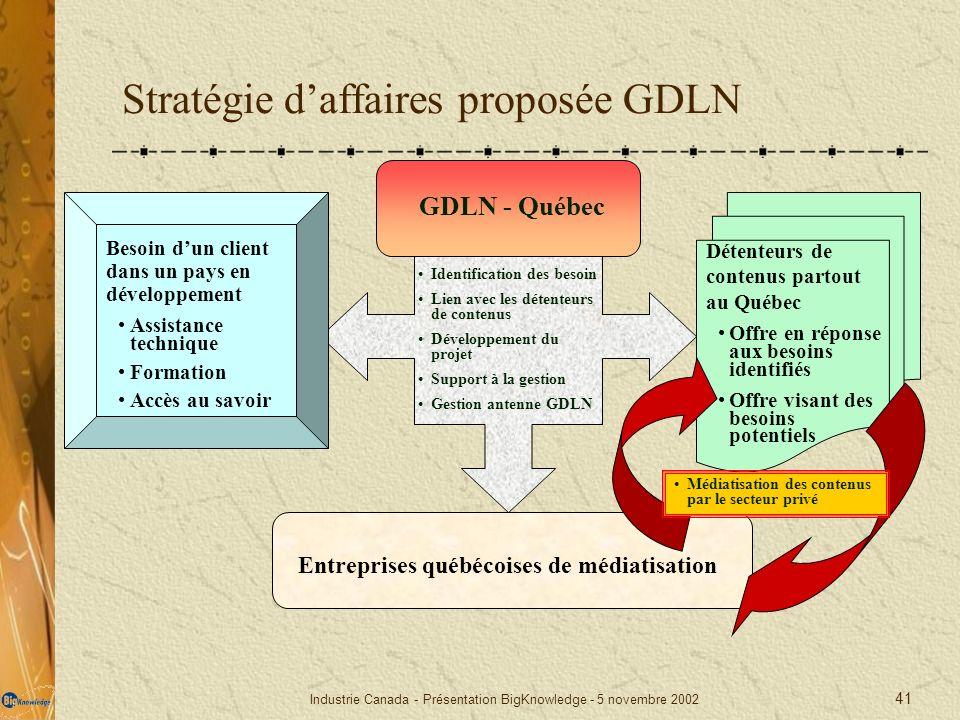 Stratégie d'affaires proposée GDLN