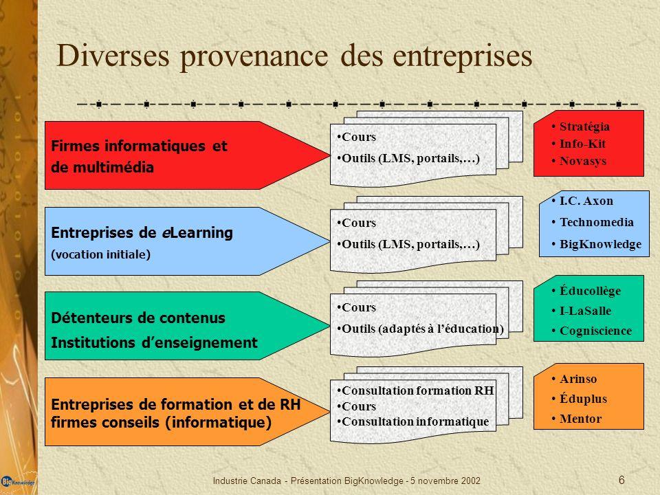 Diverses provenance des entreprises