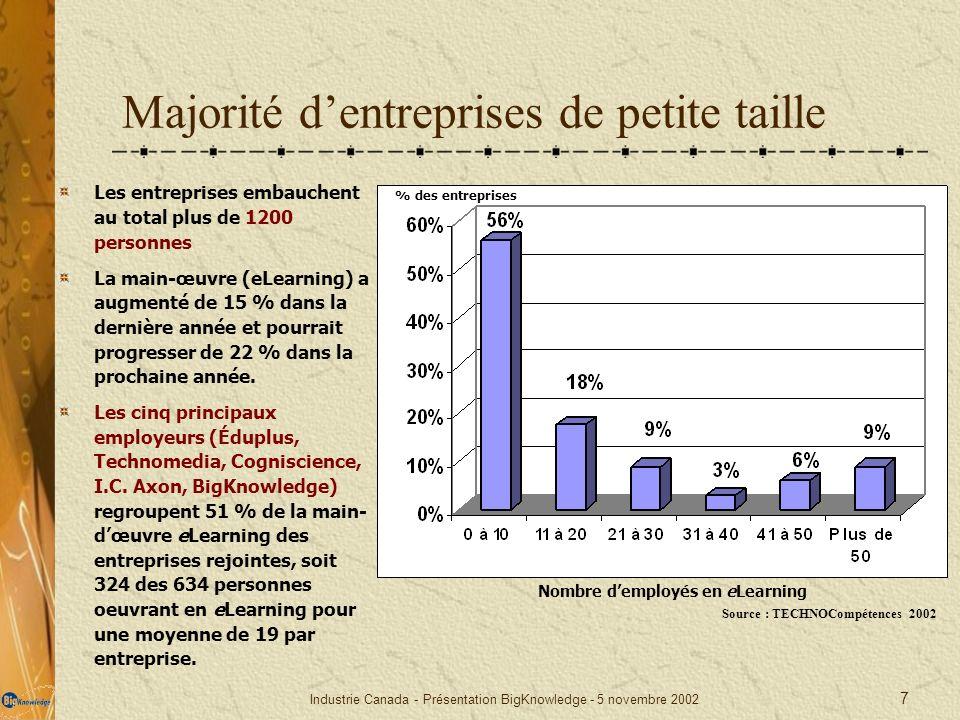 Majorité d'entreprises de petite taille