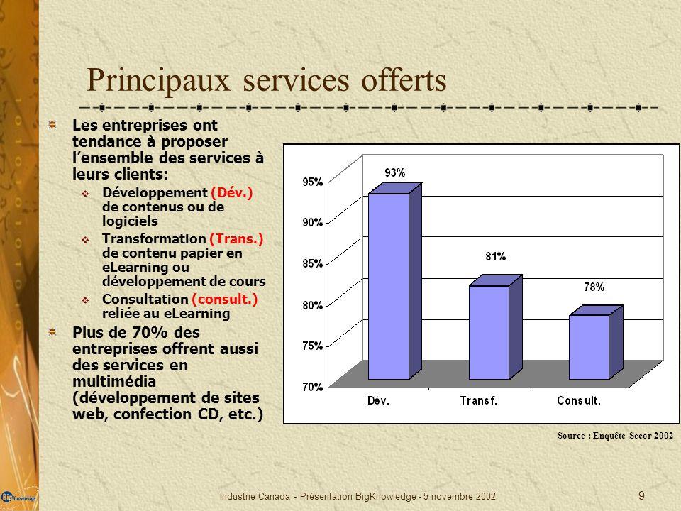 Principaux services offerts