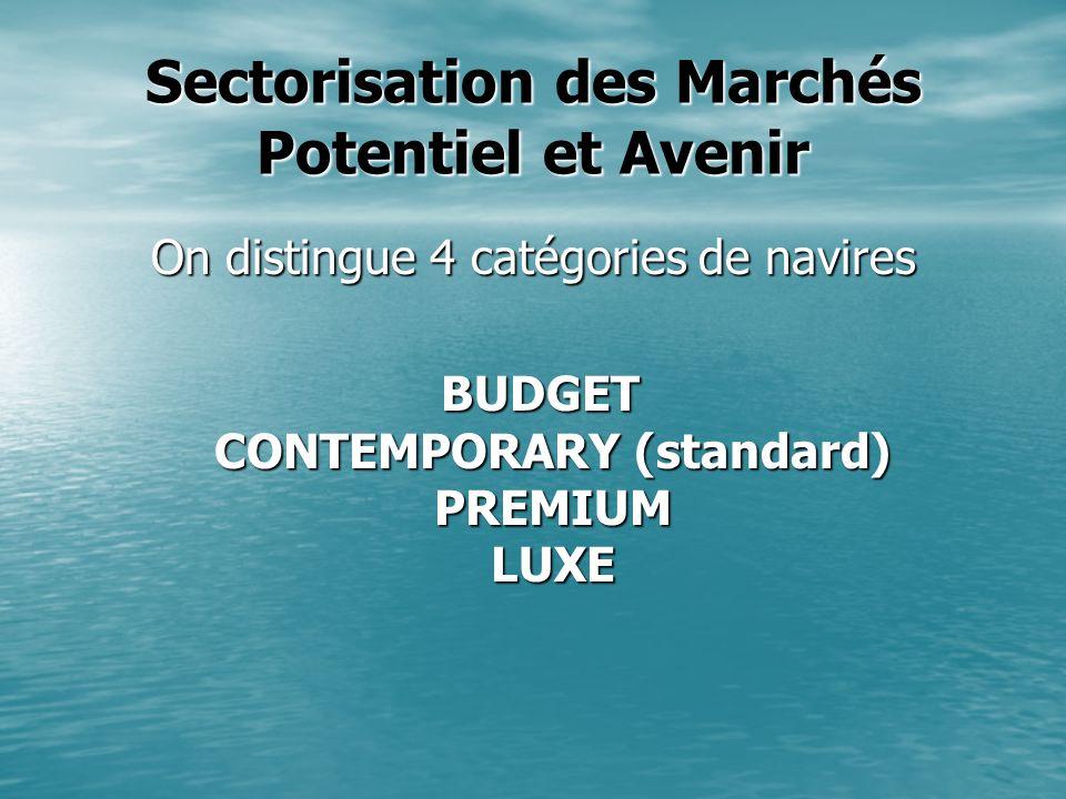 Sectorisation des Marchés Potentiel et Avenir