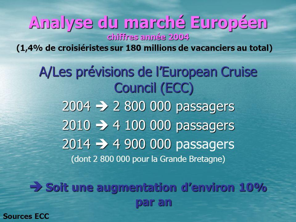 Analyse du marché Européen chiffres année 2004