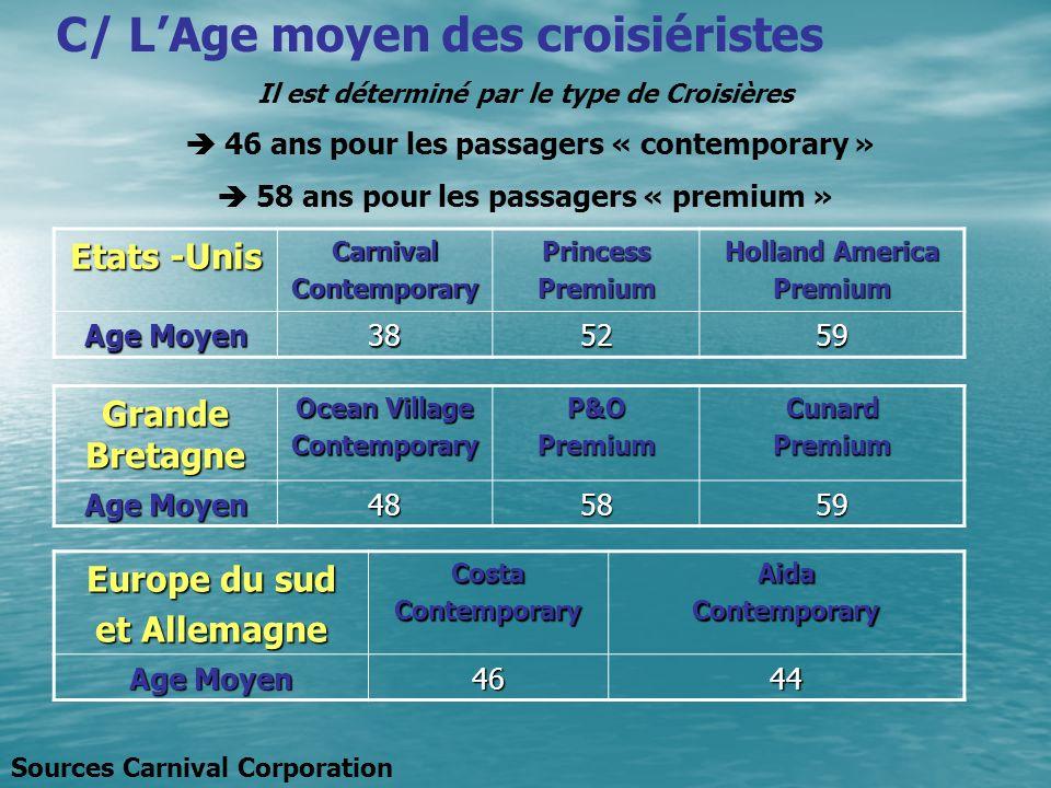 C/ L'Age moyen des croisiéristes