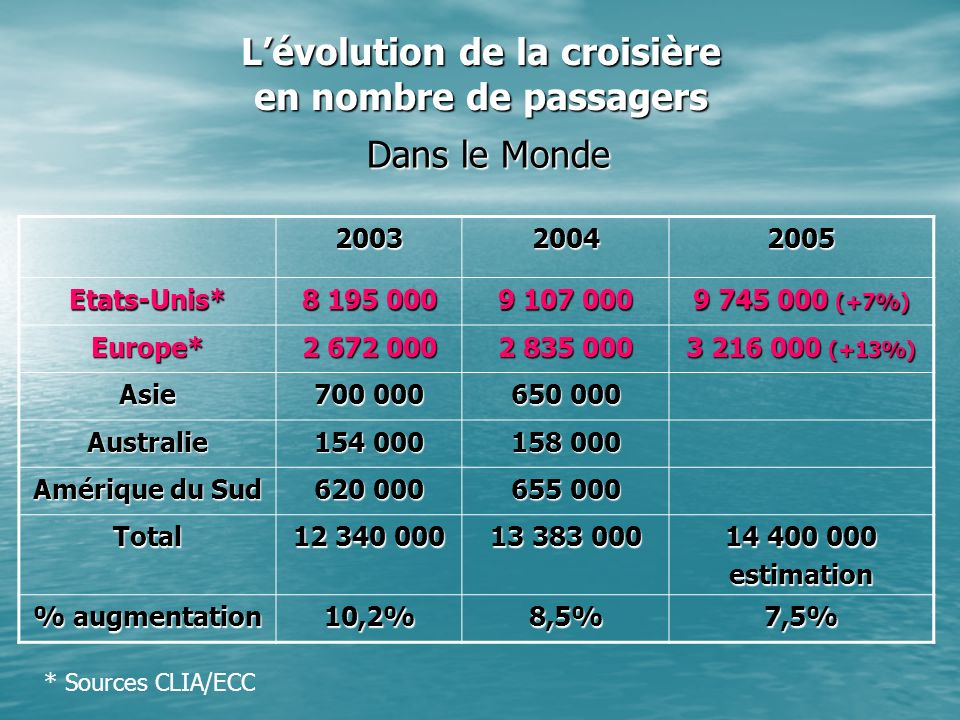 L'évolution de la croisière en nombre de passagers