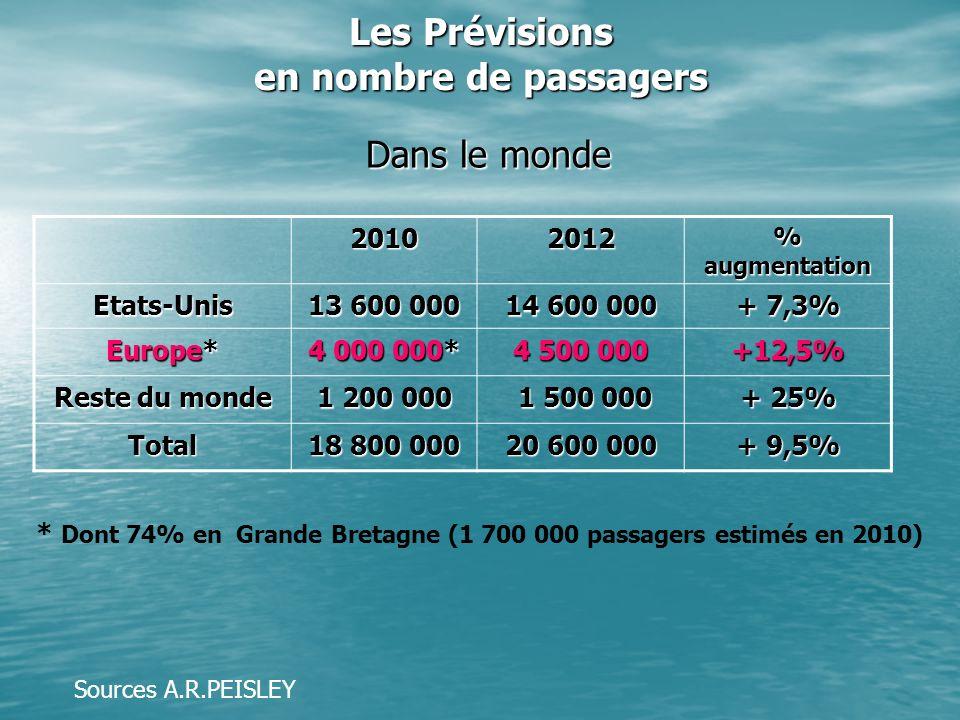 Les Prévisions en nombre de passagers