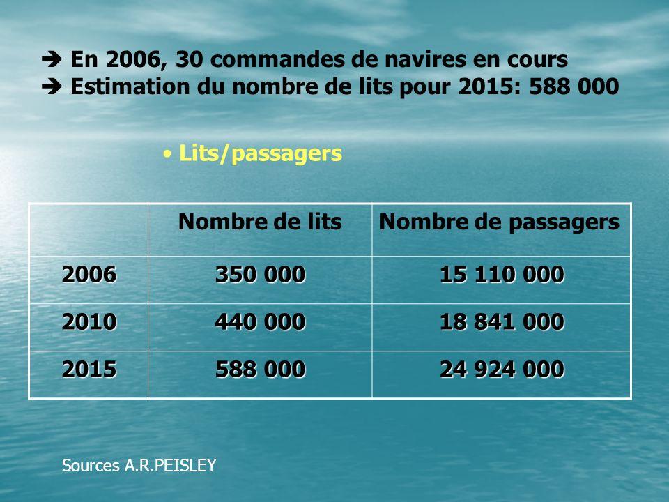  En 2006, 30 commandes de navires en cours  Estimation du nombre de lits pour 2015: 588 000