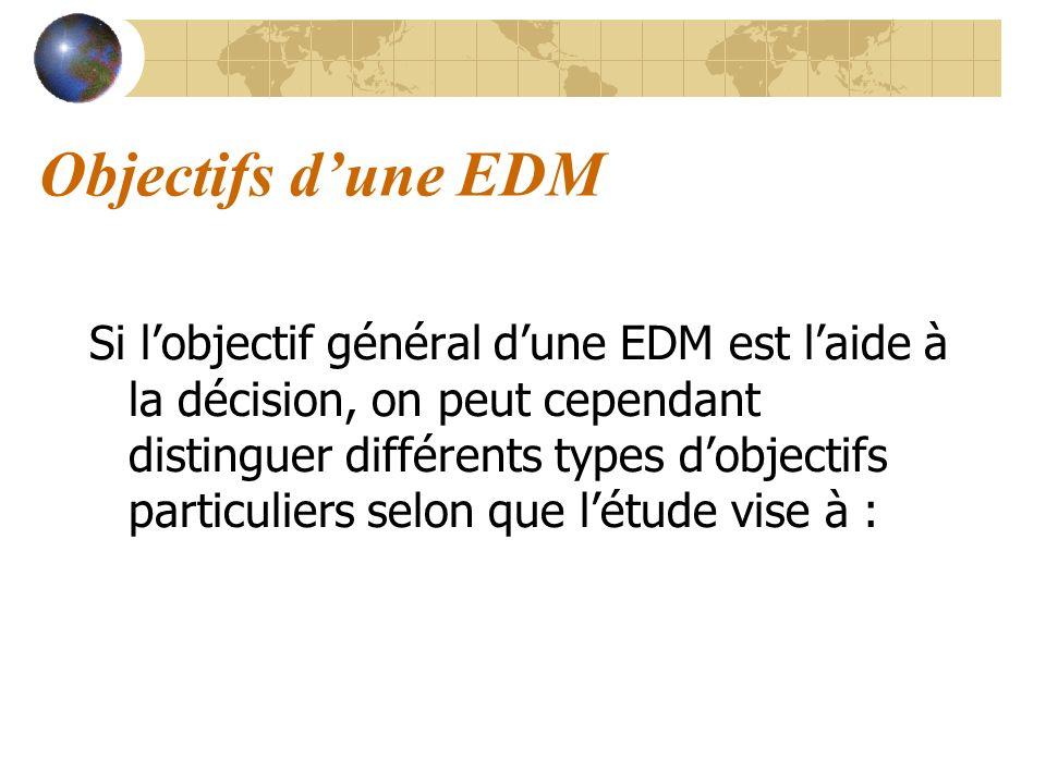 Objectifs d'une EDM