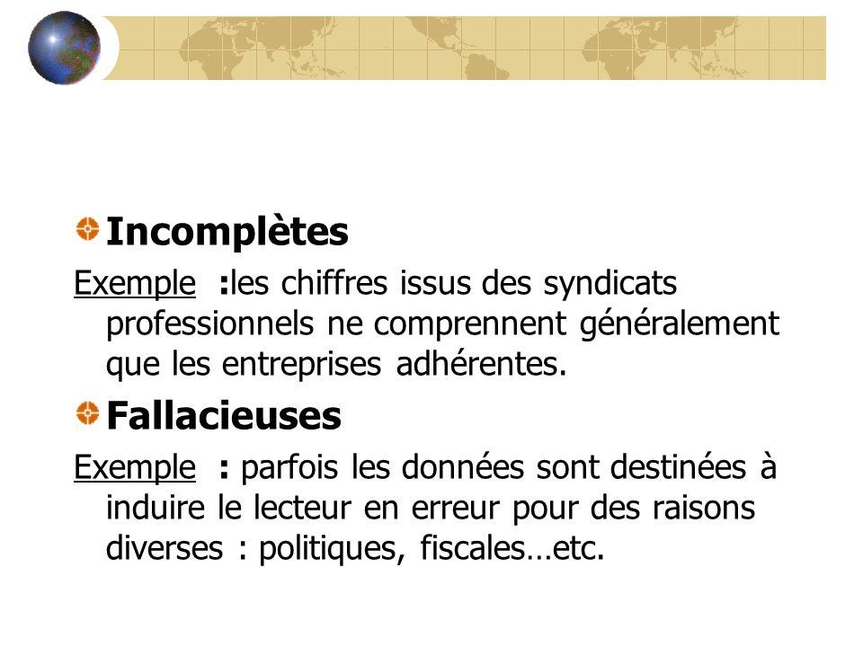 Incomplètes Fallacieuses
