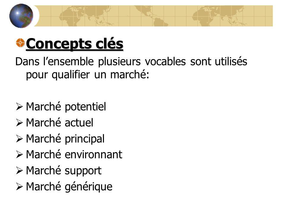 Concepts clés Dans l'ensemble plusieurs vocables sont utilisés pour qualifier un marché: Marché potentiel.