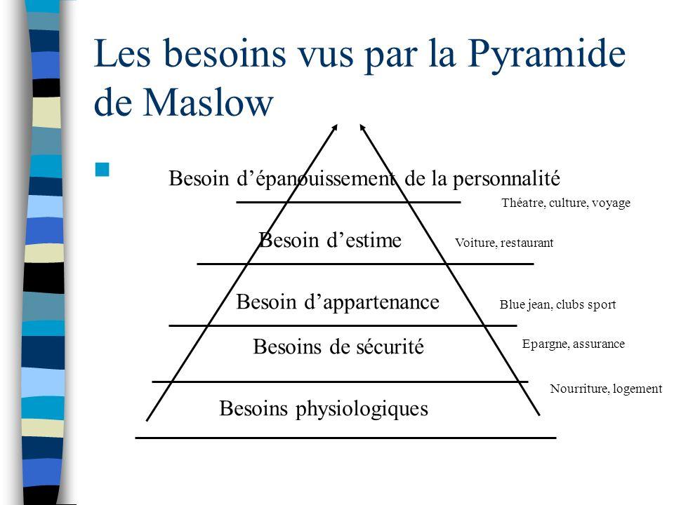 Les besoins vus par la Pyramide de Maslow