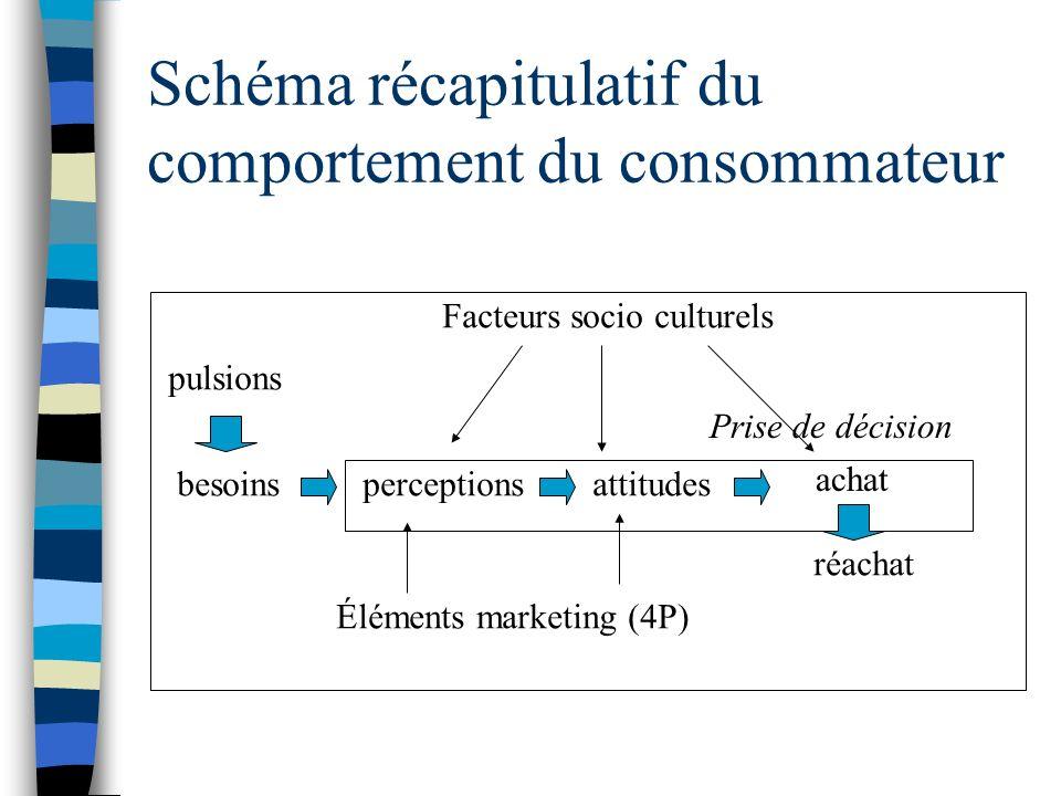 Schéma récapitulatif du comportement du consommateur