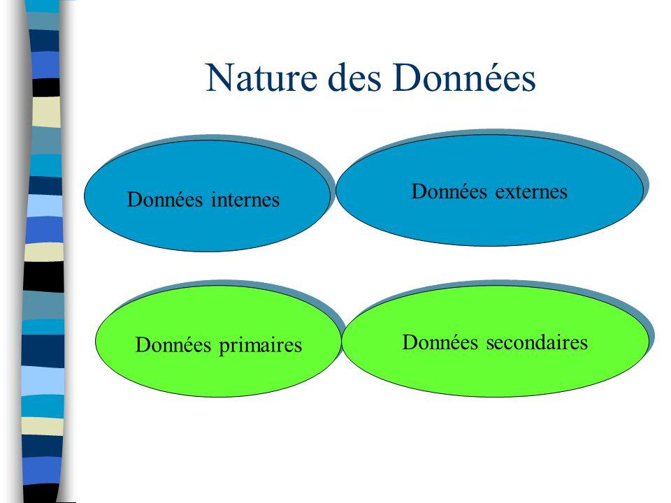 Nature des Données Données externes Données internes Données primaires