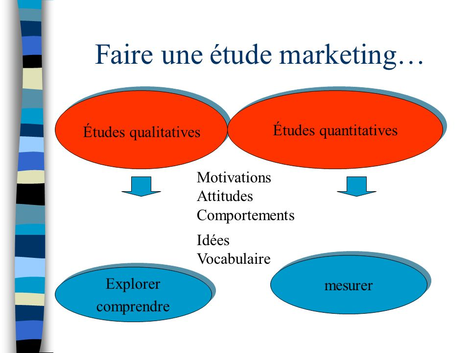 Faire une étude marketing…