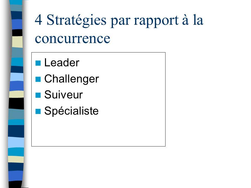 4 Stratégies par rapport à la concurrence