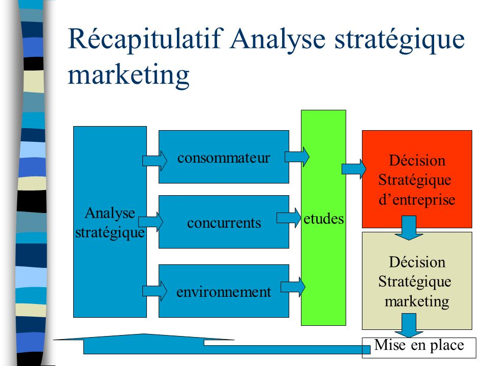 Récapitulatif Analyse stratégique marketing