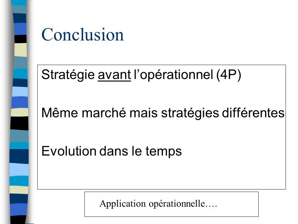 Conclusion Stratégie avant l'opérationnel (4P)
