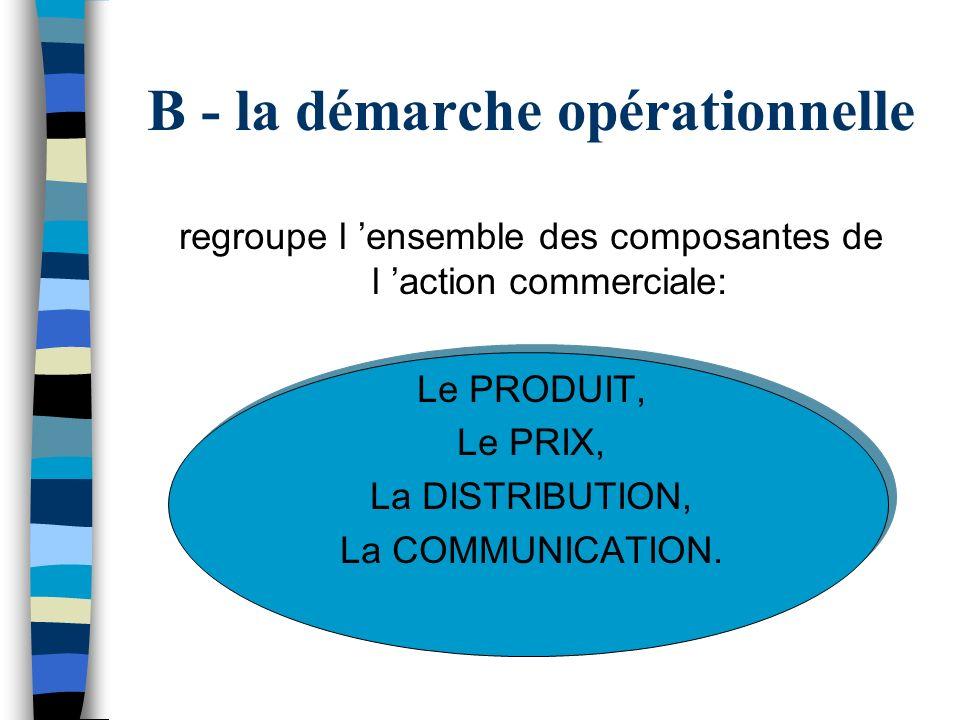 B - la démarche opérationnelle